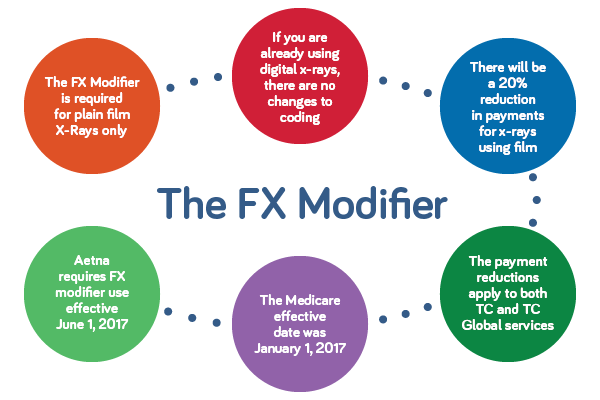 FX Modifier Required for Plain Films | KMC University