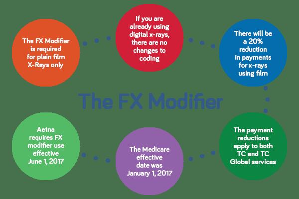 Chiropractic FX Modifier